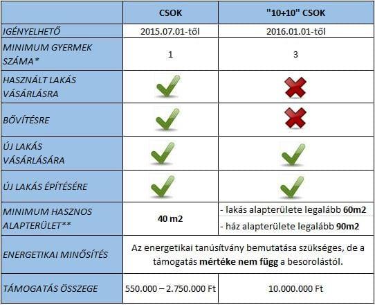 CSOK 2016 változás