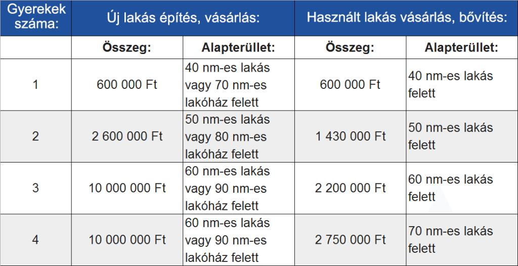 CSOK táblázat